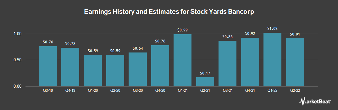 Earnings by Quarter for Stock Yards Bancorp (NASDAQ:SYBT)