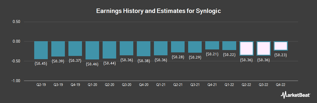 Earnings by Quarter for Synlogic (NASDAQ:SYBX)