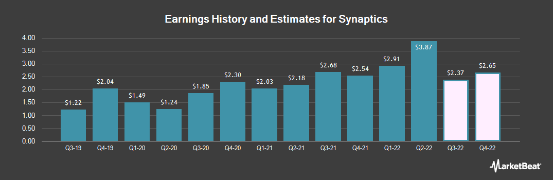 Earnings by Quarter for Synaptics Incorporated (NASDAQ:SYNA)