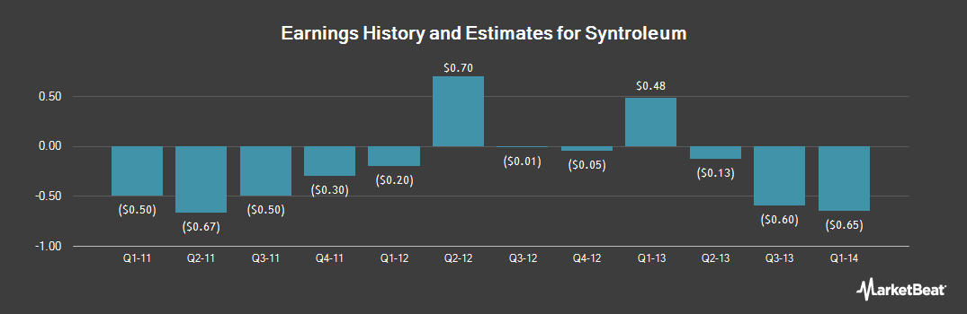 Earnings by Quarter for Sooner (NASDAQ:SYNM)