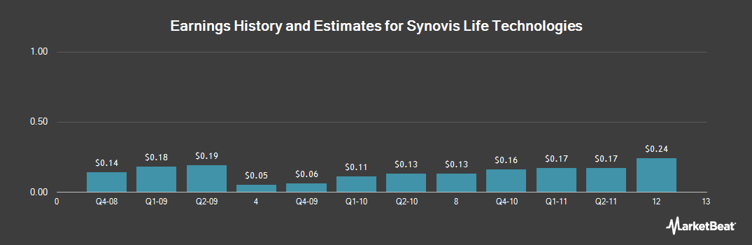 Earnings by Quarter for Synovis Life Technologies (NASDAQ:SYNO)