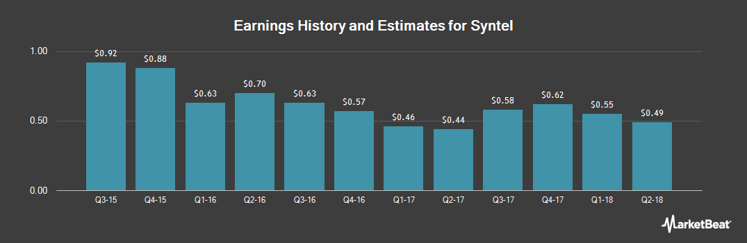 Earnings by Quarter for Syntel (NASDAQ:SYNT)