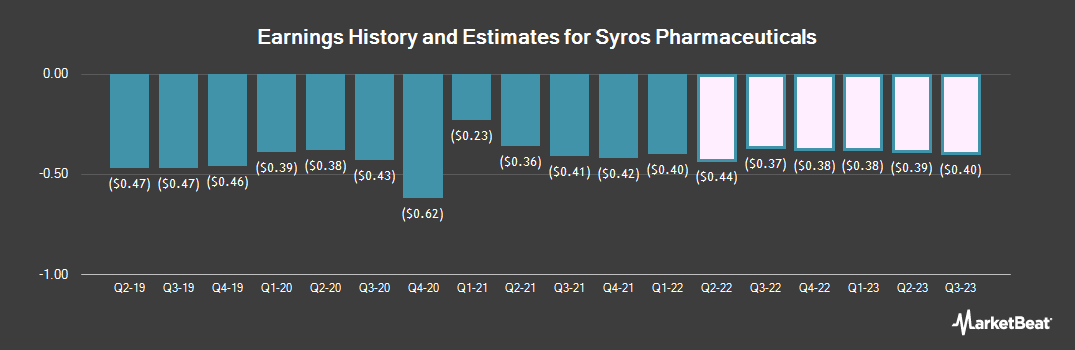 Earnings by Quarter for Syros Pharmaceuticals (NASDAQ:SYRS)