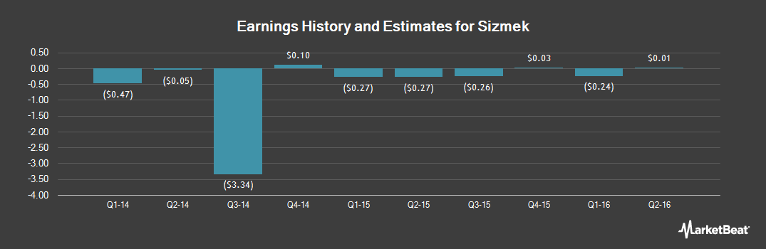 Earnings by Quarter for Sizmek (NASDAQ:SZMK)