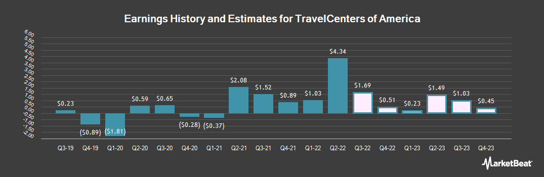Earnings by Quarter for TravelCenters of America (NASDAQ:TA)
