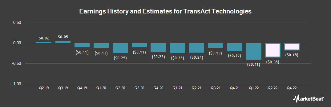 Earnings by Quarter for TransAct Technologies (NASDAQ:TACT)