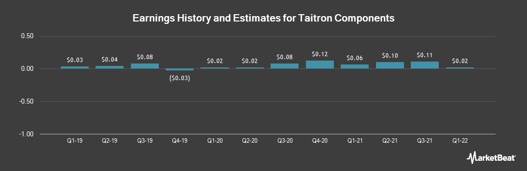 Earnings by Quarter for Taitron Components (NASDAQ:TAIT)