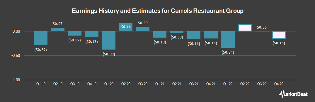 Earnings by Quarter for Carrols Restaurant Group (NASDAQ:TAST)