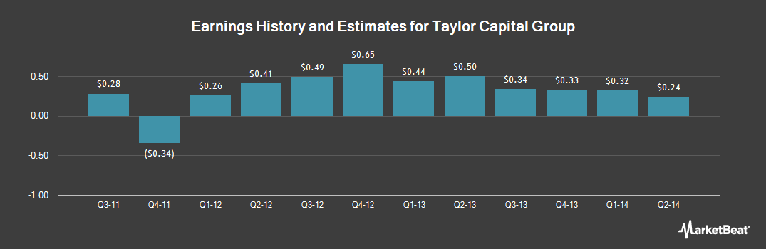 Earnings by Quarter for Taylor Capital Group (NASDAQ:TAYC)