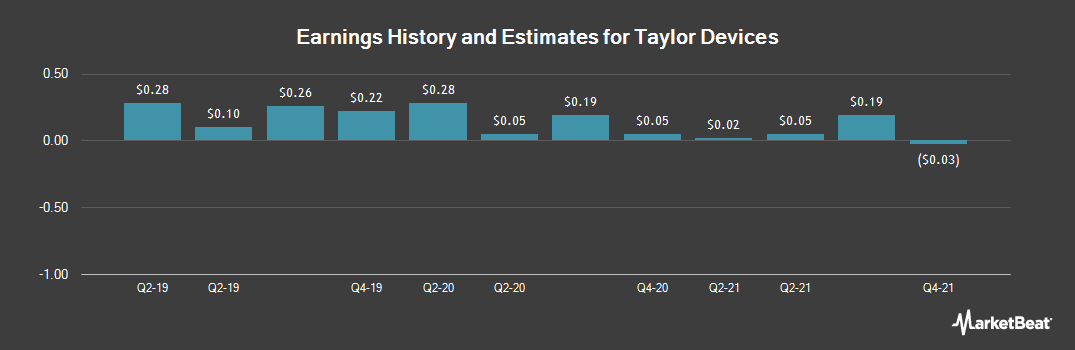 Earnings by Quarter for Taylor Devices (NASDAQ:TAYD)