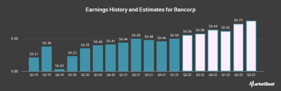 Earnings by Quarter for The Bancorp (NASDAQ:TBBK)