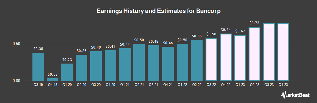 Earnings by Quarter for Bancorp (NASDAQ:TBBK)