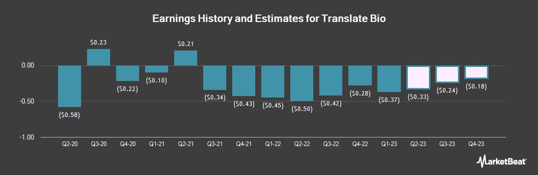 Earnings by Quarter for Transgenomic (NASDAQ:TBIO)