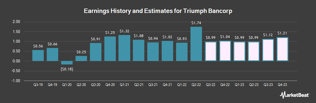 Earnings by Quarter for Triumph Bancorp (NASDAQ:TBK)