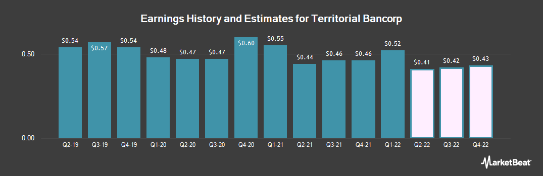 Earnings by Quarter for Territorial Bancorp (NASDAQ:TBNK)