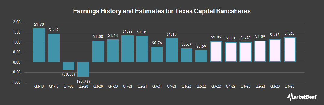 Earnings by Quarter for Texas Capital Bancshares (NASDAQ:TCBI)