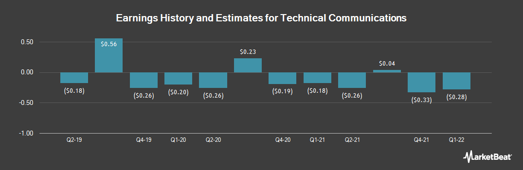 Earnings by Quarter for Technical Communications Corporation (NASDAQ:TCCO)