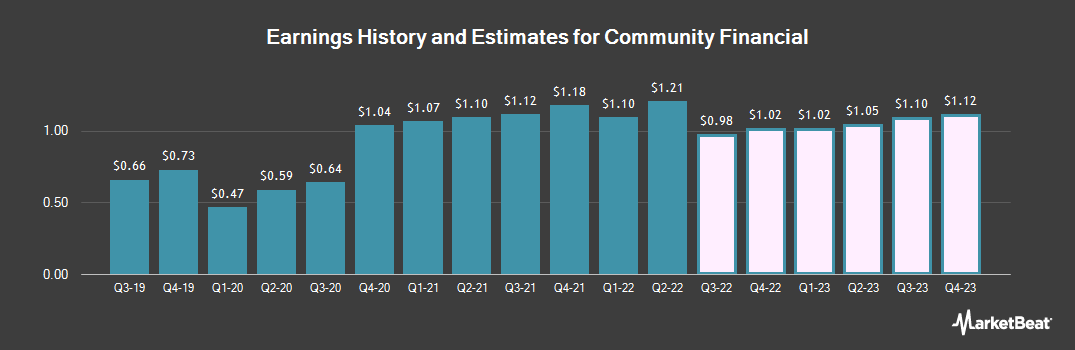 Earnings by Quarter for Community Financial (NASDAQ:TCFC)