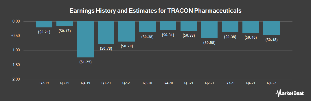 Earnings by Quarter for TRACON Pharmaceuticals (NASDAQ:TCON)