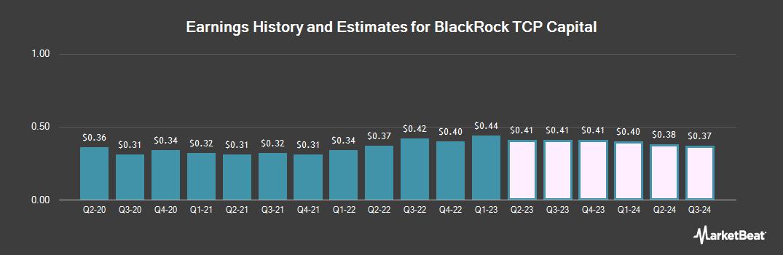 Earnings by Quarter for BlackRock TCP Capital (NASDAQ:TCPC)