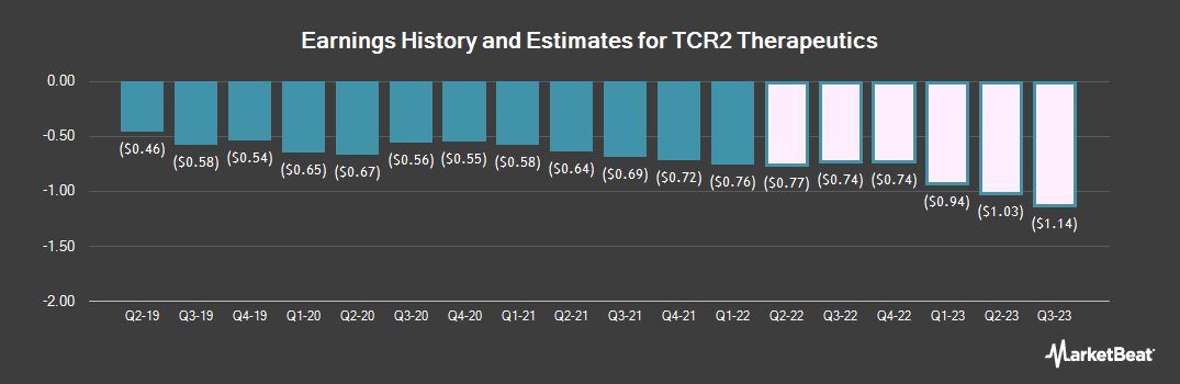 Earnings by Quarter for Tcr2 Therapeutics (NASDAQ:TCRR)