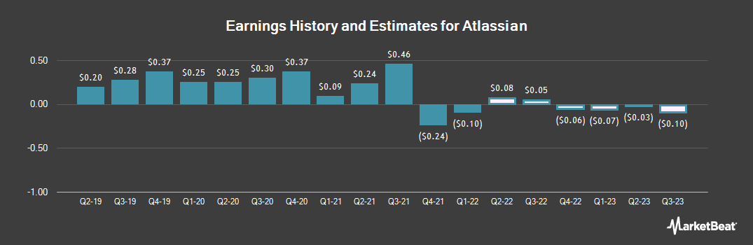 Earnings by Quarter for Atlassian (NASDAQ:TEAM)
