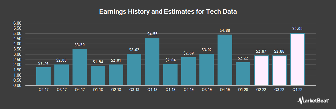 Earnings by Quarter for Tech Data (NASDAQ:TECD)