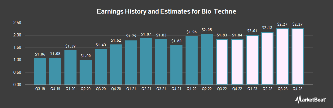 Earnings by Quarter for Bio-Techne Corp (NASDAQ:TECH)