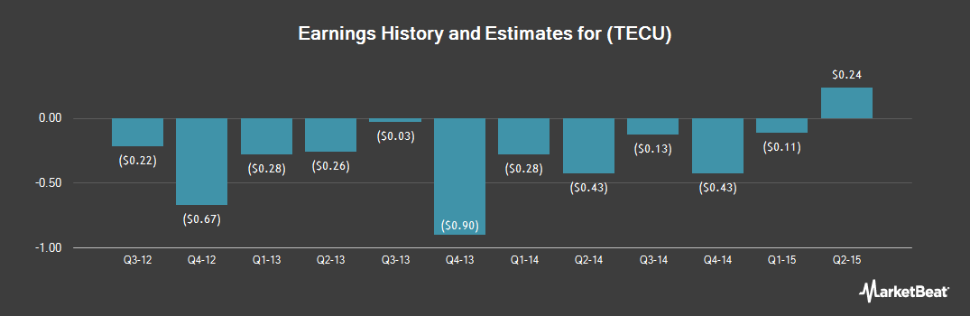 Earnings by Quarter for Tecumseh Products (NASDAQ:TECU)