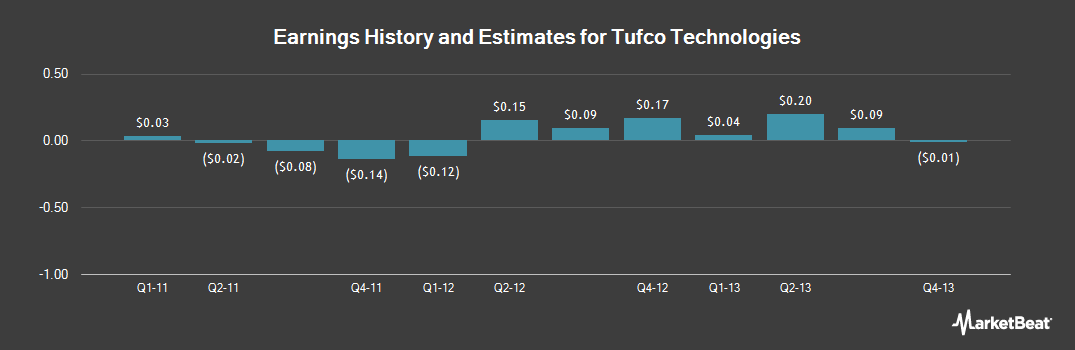 Earnings by Quarter for Tufco Technologies (NASDAQ:TFCO)