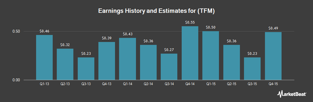 Earnings by Quarter for The Fresh Market (NASDAQ:TFM)