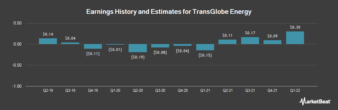 Earnings by Quarter for Transglobe Energy Corp (NASDAQ:TGA)