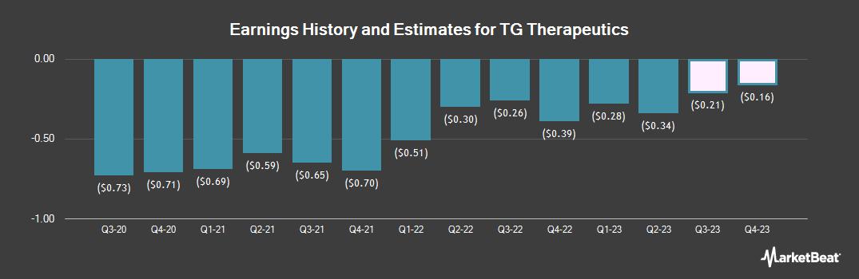 Earnings by Quarter for TG Therapeutics (NASDAQ:TGTX)