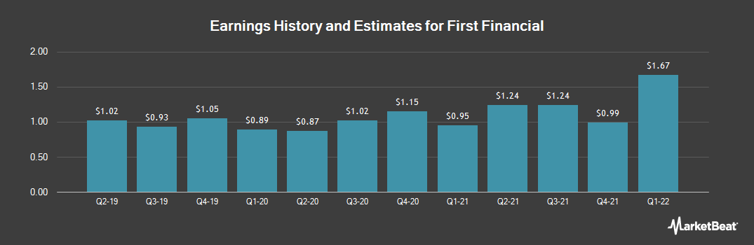 Earnings by Quarter for First Financial Co. Indiana (NASDAQ:THFF)
