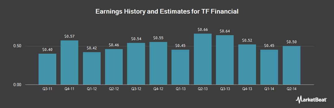 Earnings by Quarter for TF Financial (NASDAQ:THRD)