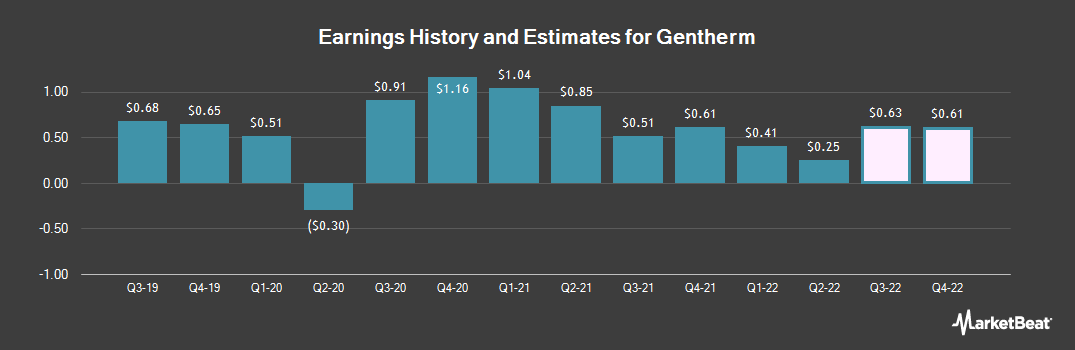 Earnings by Quarter for Gentherm (NASDAQ:THRM)