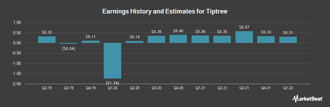 Earnings by Quarter for Tiptree (NASDAQ:TIPT)