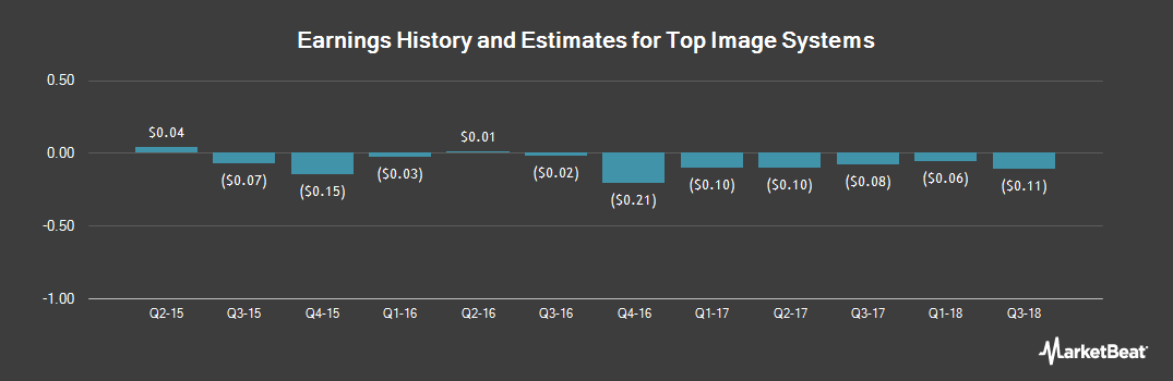 Earnings by Quarter for Top Image Systems (NASDAQ:TISA)