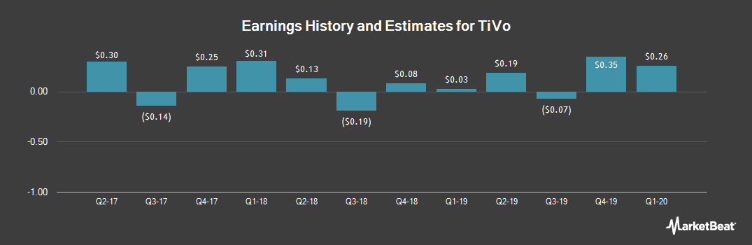 Earnings by Quarter for TiVo Corp (NASDAQ:TIVO)
