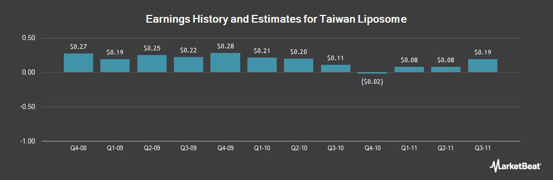 Earnings by Quarter for Tekelec Global (NASDAQ:TKLC)