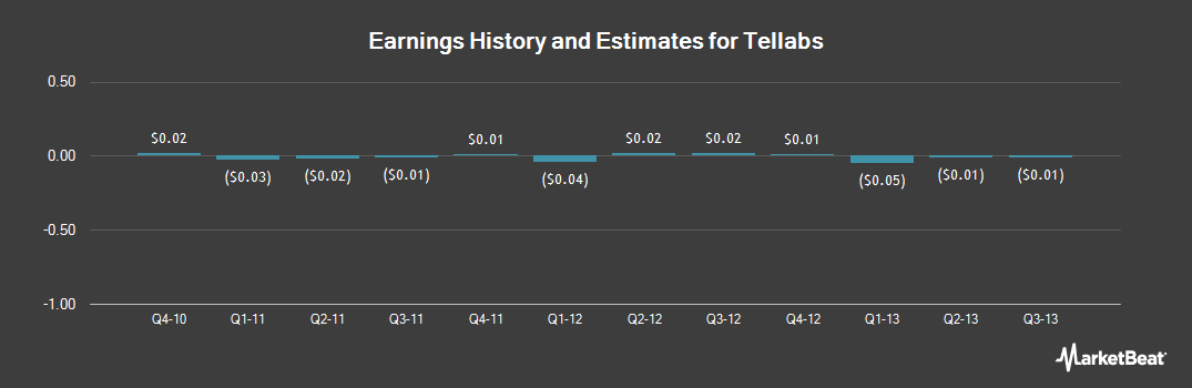 Earnings by Quarter for Tellabs (NASDAQ:TLAB)