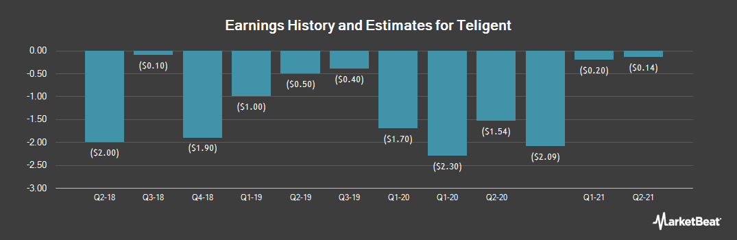 Earnings by Quarter for Teligent (NASDAQ:TLGT)