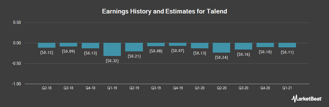 Earnings by Quarter for Talend S.A. (NASDAQ:TLND)