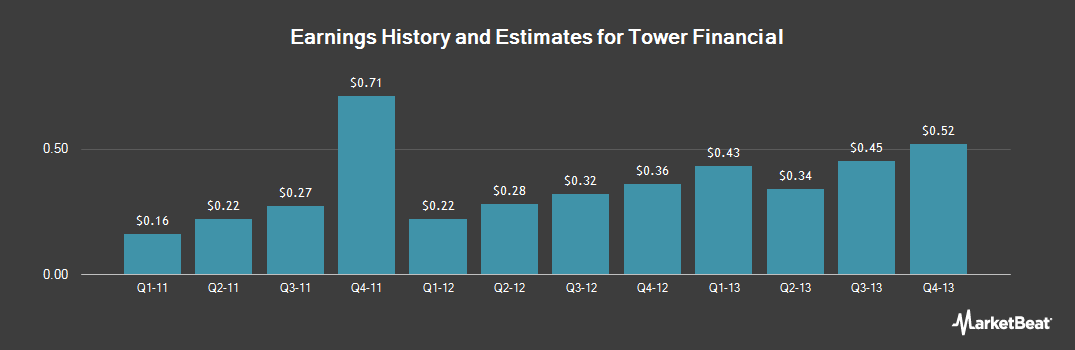 Earnings by Quarter for Tower Financial (NASDAQ:TOFC)