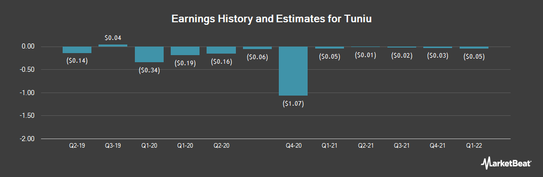 Earnings by Quarter for Tuniu Corp (NASDAQ:TOUR)