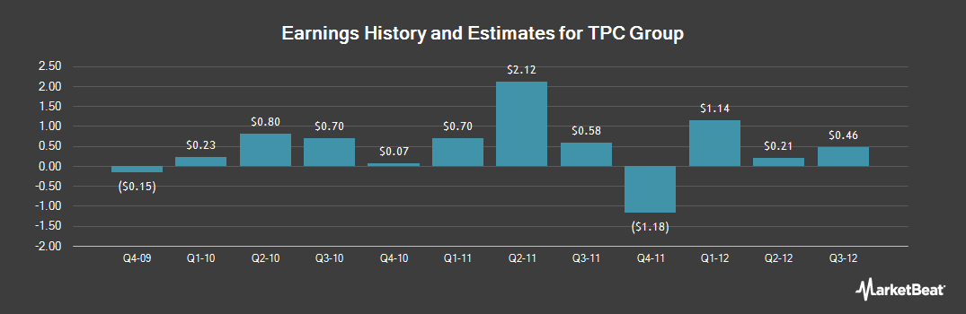 Earnings by Quarter for TPC Group (NASDAQ:TPCG)