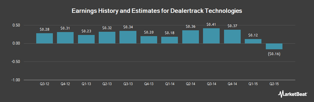 Earnings by Quarter for DealerTrack Technologies (NASDAQ:TRAK)