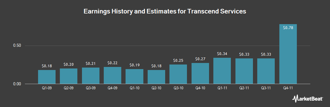 Earnings by Quarter for Transcend Services (NASDAQ:TRCR)