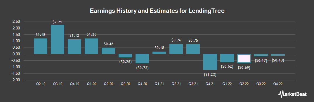 Earnings by Quarter for LendingTree (NASDAQ:TREE)