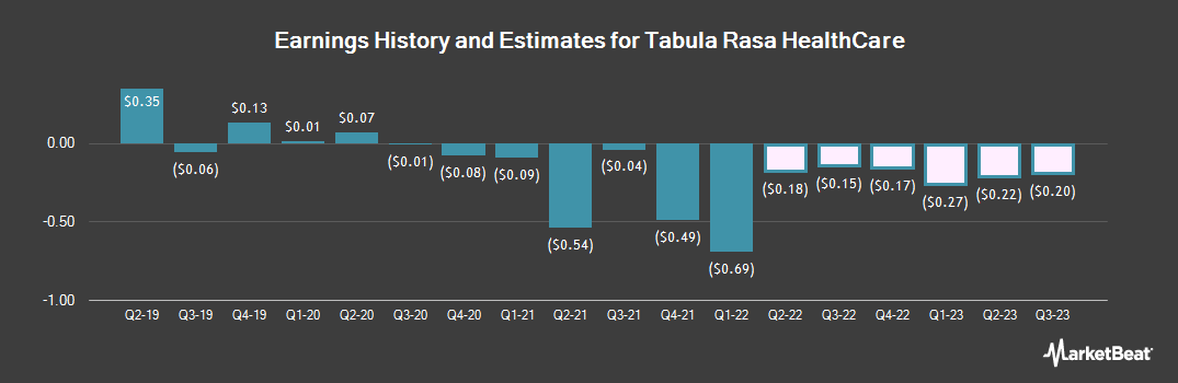 Earnings by Quarter for Tabula Rasa Healthcare (NASDAQ:TRHC)